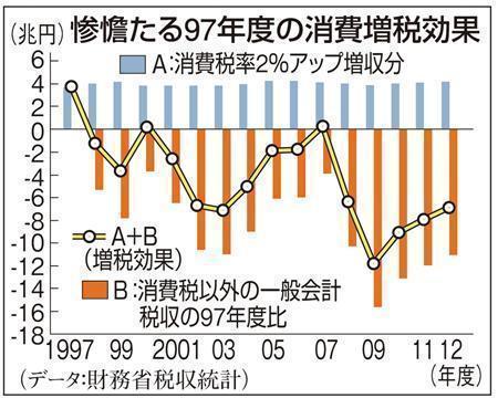 消費増税効果グラフ