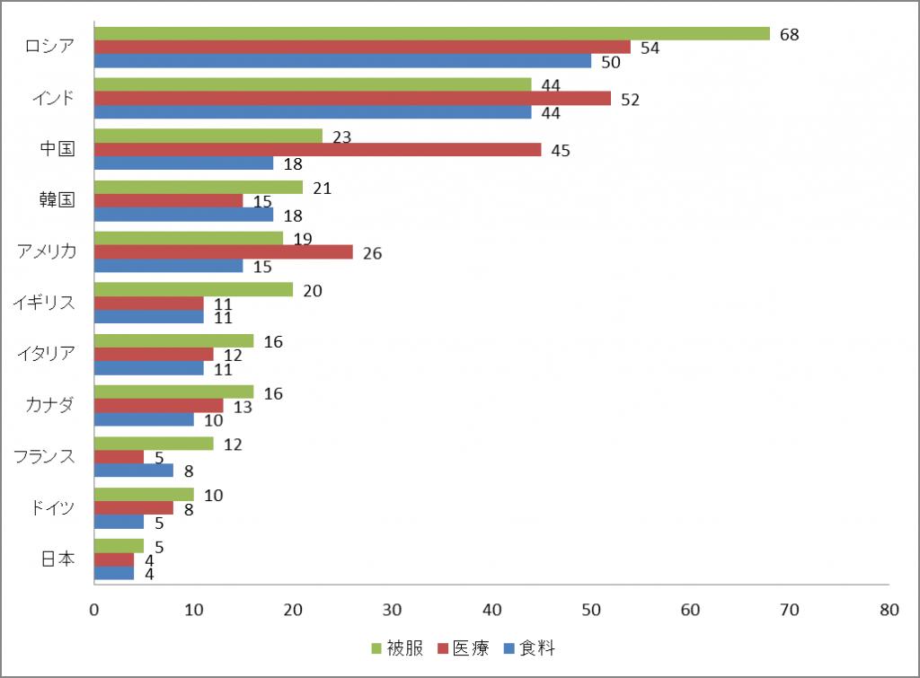 データ貧困率図
